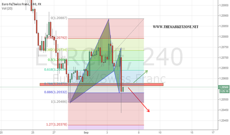 EURCHF: 4H harmonic pattern near important weekly support