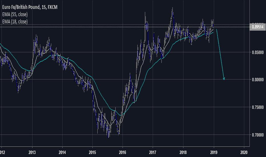 EURGBP: swing eurgbp sell