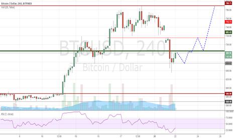 BTCUSD: Bitcoin Structure Analysis After Bitfinex Debacle