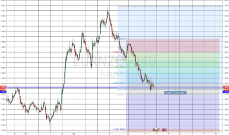EURNZD: EURNZD Buy Opportunities