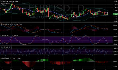 EURUSD: USD Sell  .