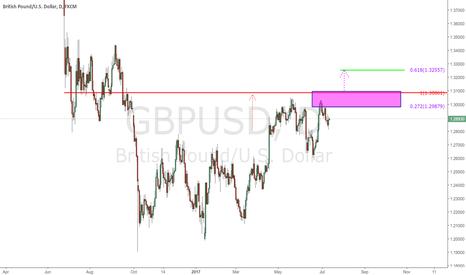 GBPUSD: $GBPUSD - Daily Chart - update