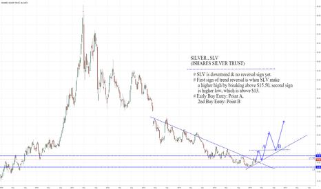 SLV: SLV: time to invest in Silver?