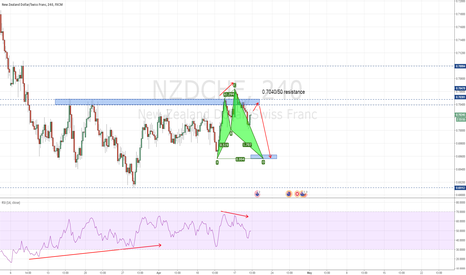 NZDCHF: NZDCHF - The DOWN before the UP