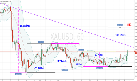 XAUUSD: GOLD - For NEXT DAYS: 27 / 28 DEC 2016