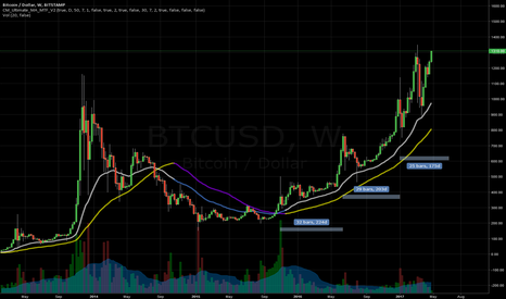 BTCUSD: Kneel Before The King