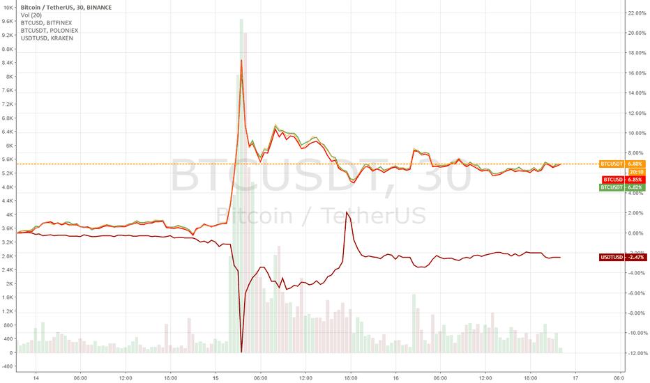 BTCUSDT: stable again but still below the PEG $0.96 DAY 2