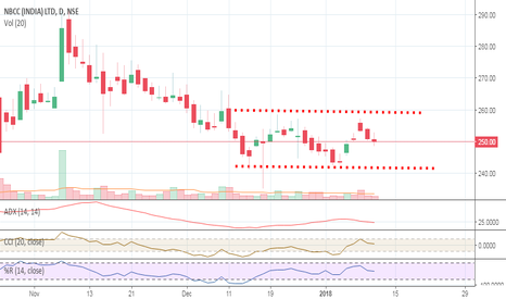 NBCC: NBCC Set up for BUY