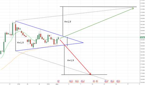 USDRUB_TOM: Сформировался треугольник  с 22.06.17