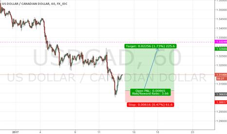 USDCAD: USD/CAD - Long set up