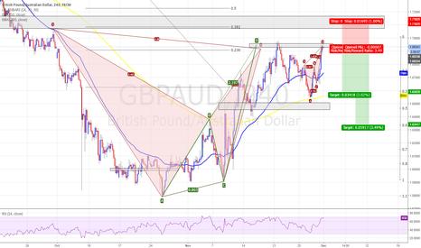 GBPAUD: GBPAUD - 4HR - Bearish Bat - Short - TYPE 2 trade
