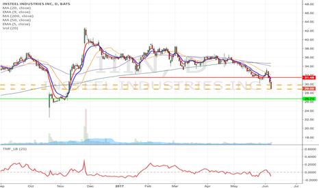 IIIN: IIIN - Key Support Breakdown short from $29.80 to $26.74