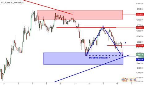 BTCUSD: BTCUSD: Possible Double Bottom Forming On Support Zone.
