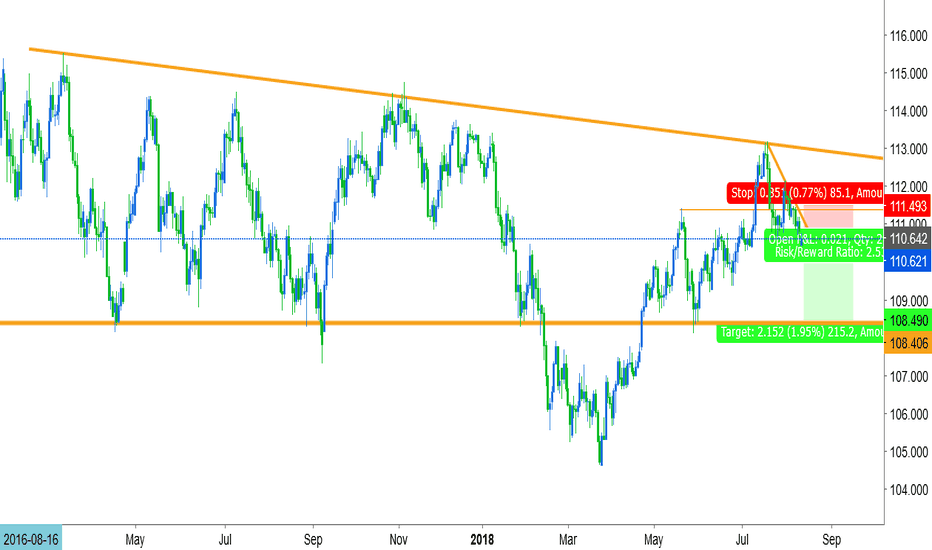 USDJPY: third rejection on trendline