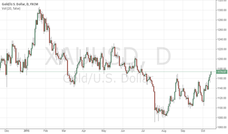 XAUUSD: GOODE VERV GOOD!