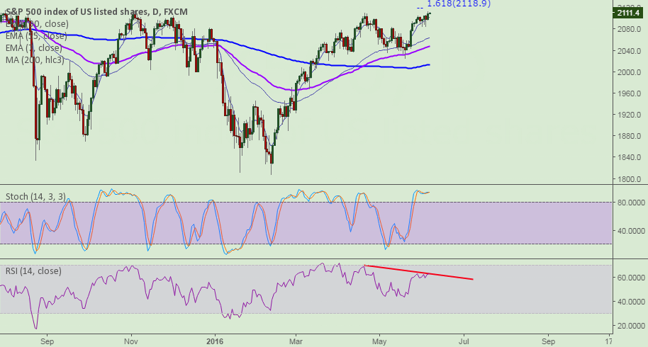 S&P500: 161.8% resistance and RSI divergence