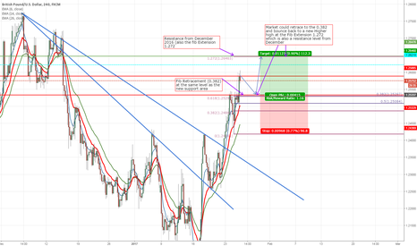 GBPUSD: Possible trend continuity on the GBPUSD