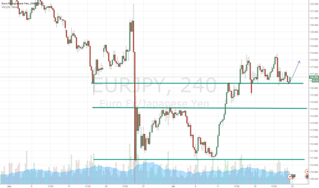 EURJPY: Shorts In Play