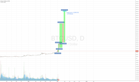 BTCUSD: mapping of upcoming bubble based on previous fractal