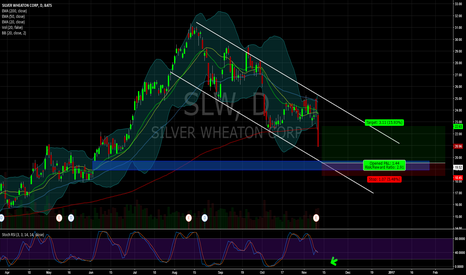 SLW: $SLW