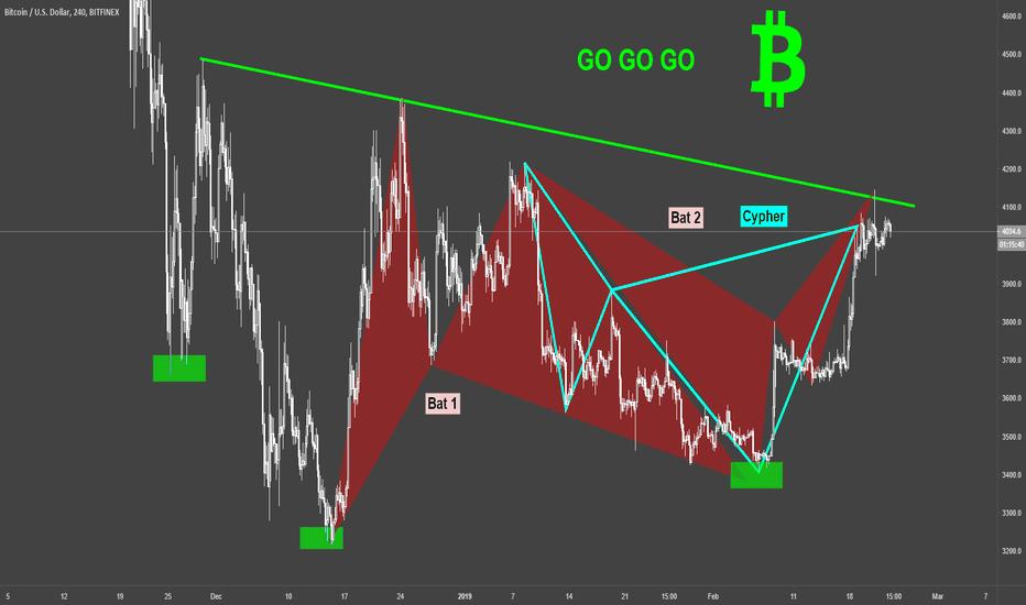 BTCUSD: BTCUSD / Bitcoin / H4 / Technical Chart
