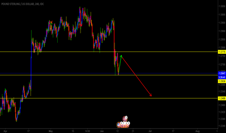 GBPUSD: GBPUSD MAY HIT RESITANCE IN THE 1HR CHART THEN REVERSE BACK DOWN