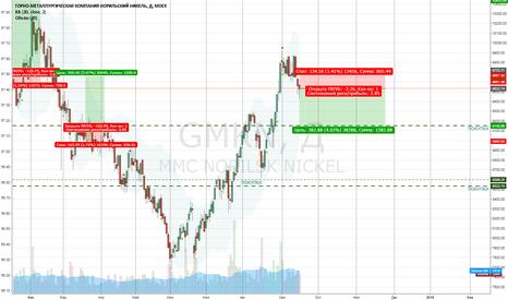 GMKN: Шорт ГМК с целью 9200