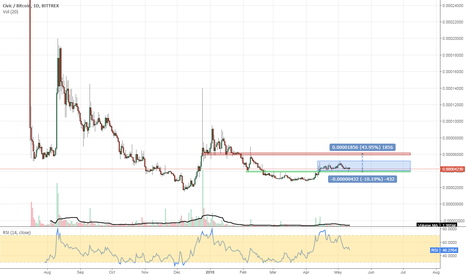 CVCBTC: #CVCBTC #cryptocurrency stabilizing in this higher box