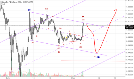 XRPUSD: XRP looking to start wave C to the downside target 0.8 - 0.7$