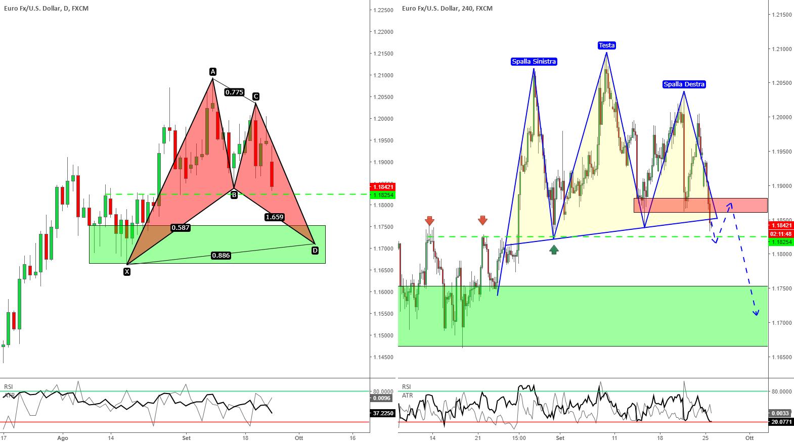 EUR/USD - Breakout T&S + BAT Pattern in formazione