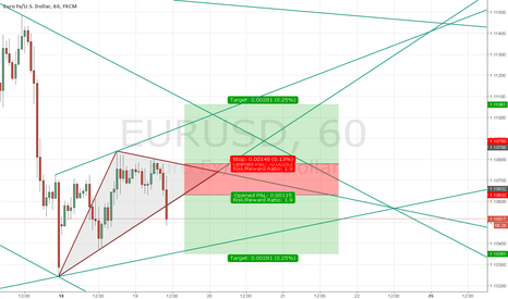 EURUSD: EUR/USD 1 Hour Chart Updated Daily
