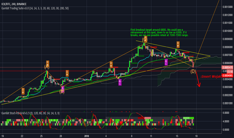 ICXBTC: ICX ready for the 5th wave *BTC PENDING*