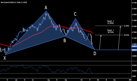 NZDUSD: NZD.USD > Bullish Bat .6901 & .6816