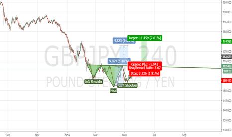GBPJPY: Buy BreakOut & Retest