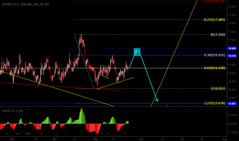 XAGUSD: We can see one more up on Silver