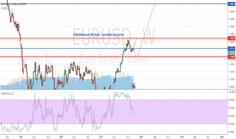 EURUSD: EUR USD - EUR Minimum Bid Rate possible scenarios