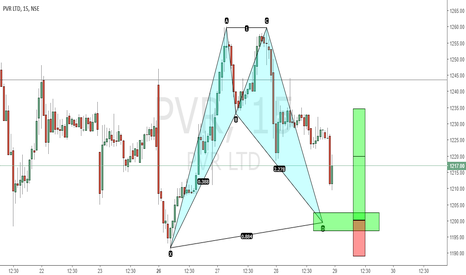 PVR: WILL THE BAT COMPLETE ..??