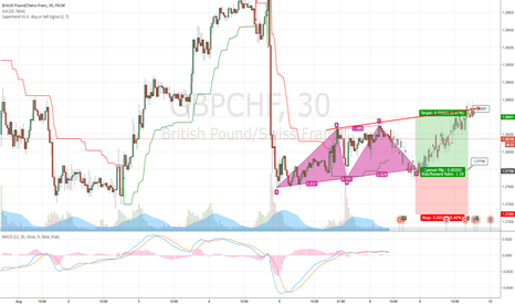 GBPCHF: GBPCHF good to entry at 1.2780