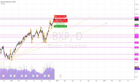 BXP: BXP shorting