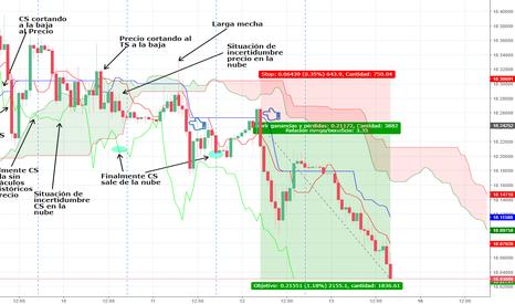 USDMXN: Trading con el Ichimoku en $USDMXN Gráfico Horario