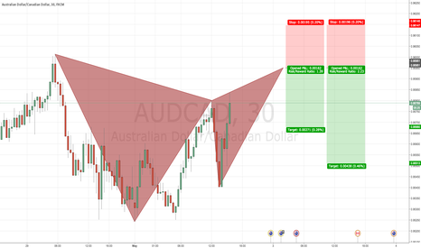 AUDCAD: AUDCAD 30 Bearish GARTLEY PATTERN @ 0.9595