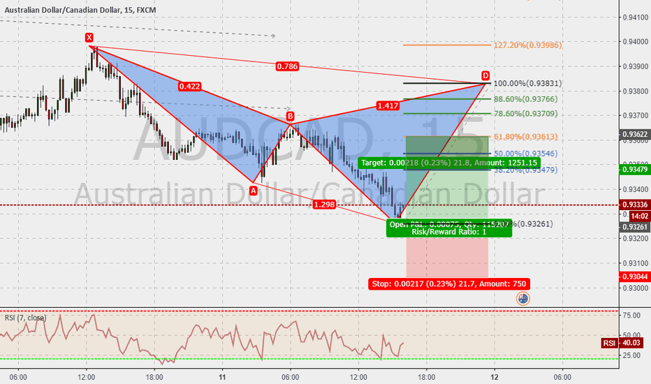 AUDCAD: AUDCAD 15m : Cyphet in the make