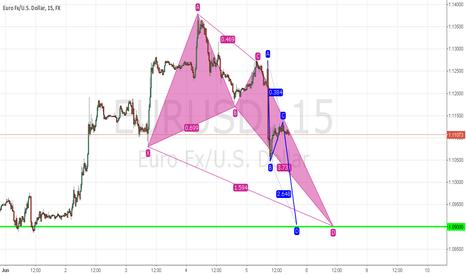 EURUSD: Potential long Trade