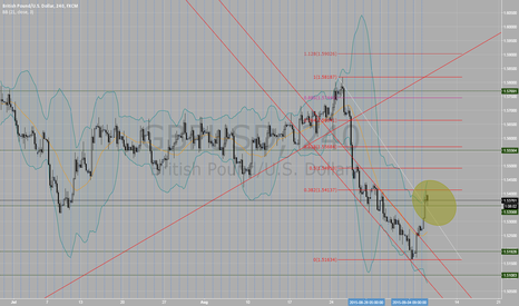 GBPUSD: Hit fibo 31.8 and retrancement