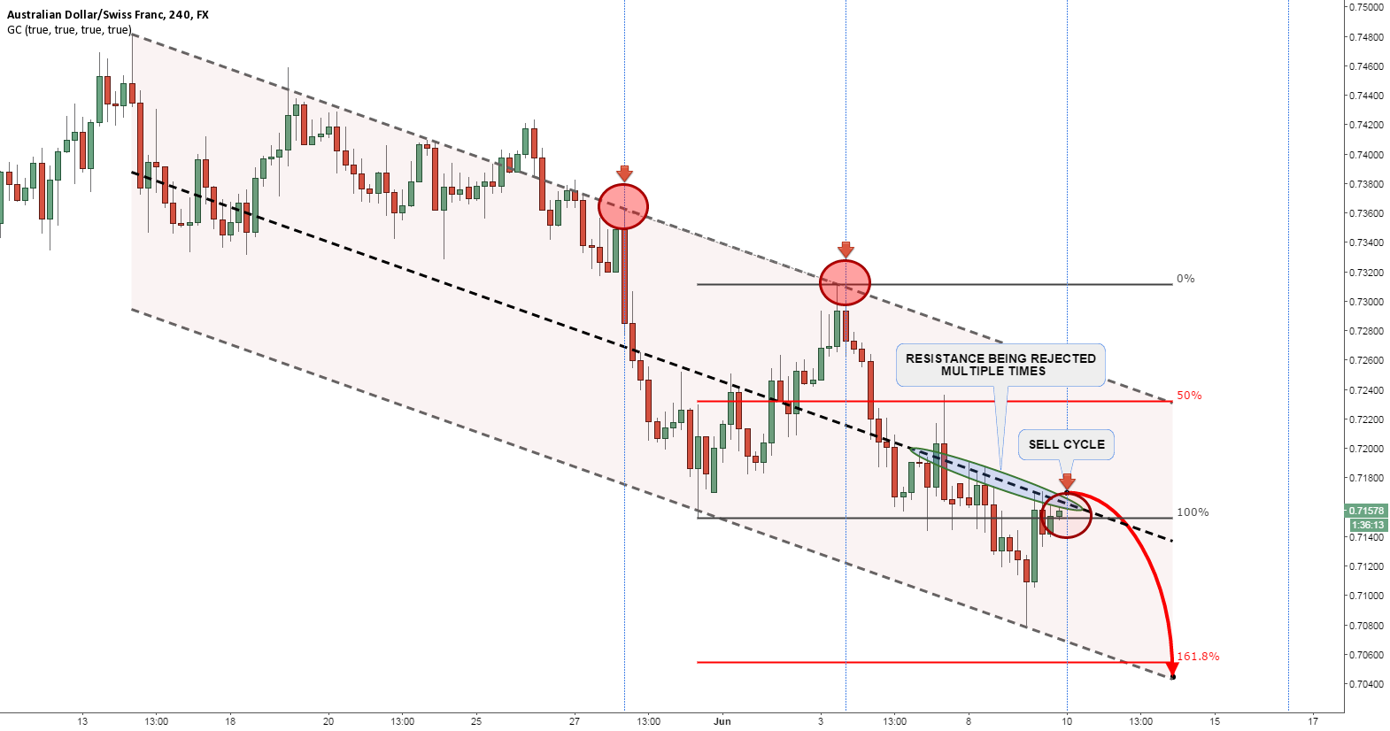 AUDCHF AT THE RESISTANCE