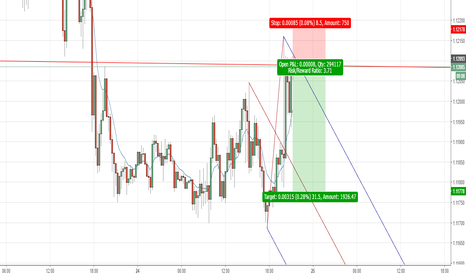 EURUSD: Short on resistance, FOMC minutes have increased rate hike odds