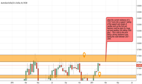 AUDUSD: A potential 1000 pips oppourtunity #Mi1lion #Innovations