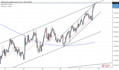 GBPJPY: Possible decent correction