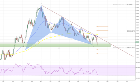 USDOLLAR: USDOLLAR - Important Doji on the 886 FIB - Daily - Long