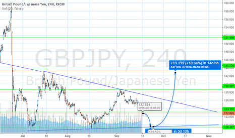 GBPJPY: for discussion
